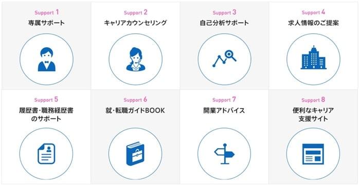 キャリアコーディネートの8つの安心サポート