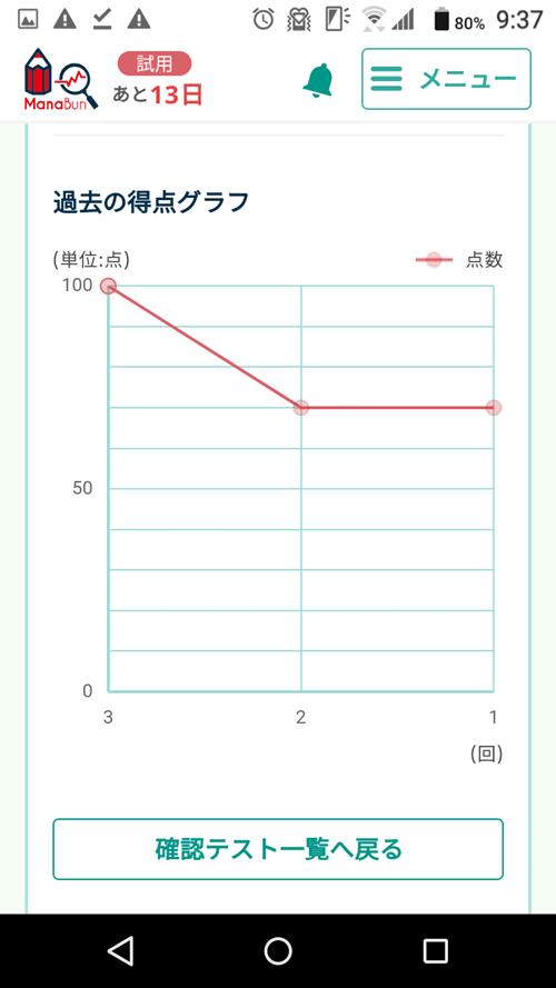 ManaBunの問題集の成績を見える化
