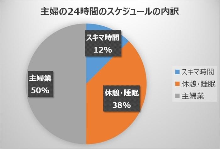 主婦の1日(24時間)の内訳を円グラフで割合で示す