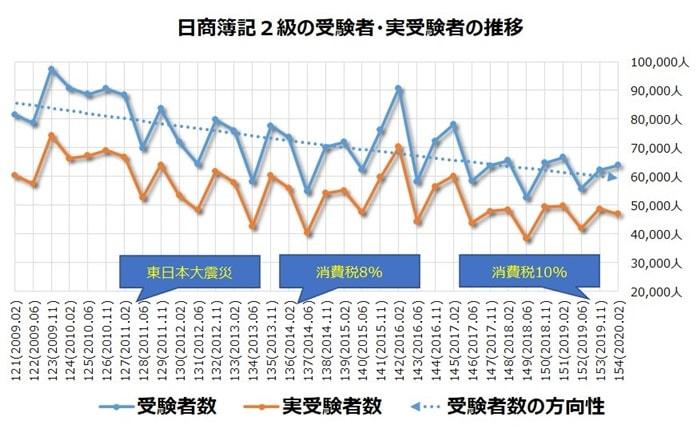 日商簿記2級の受験者数の推移