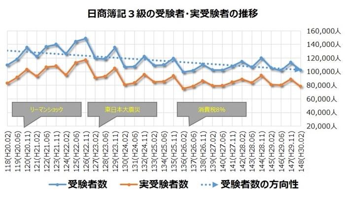 日商簿記3級の受験者数の推移