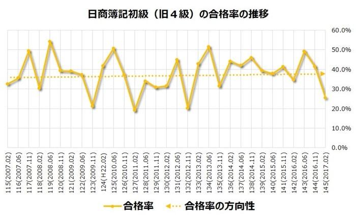 日商簿記初級(旧4級)の合格率の推移